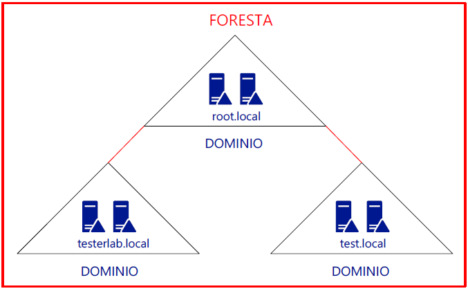 Foresta Active Directory