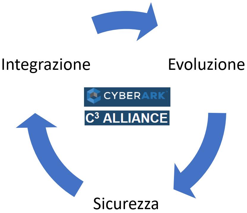 CyberArk - Integrazione, Evoluzione, Sicurezza